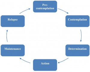 Cycle of Addiction Diagram